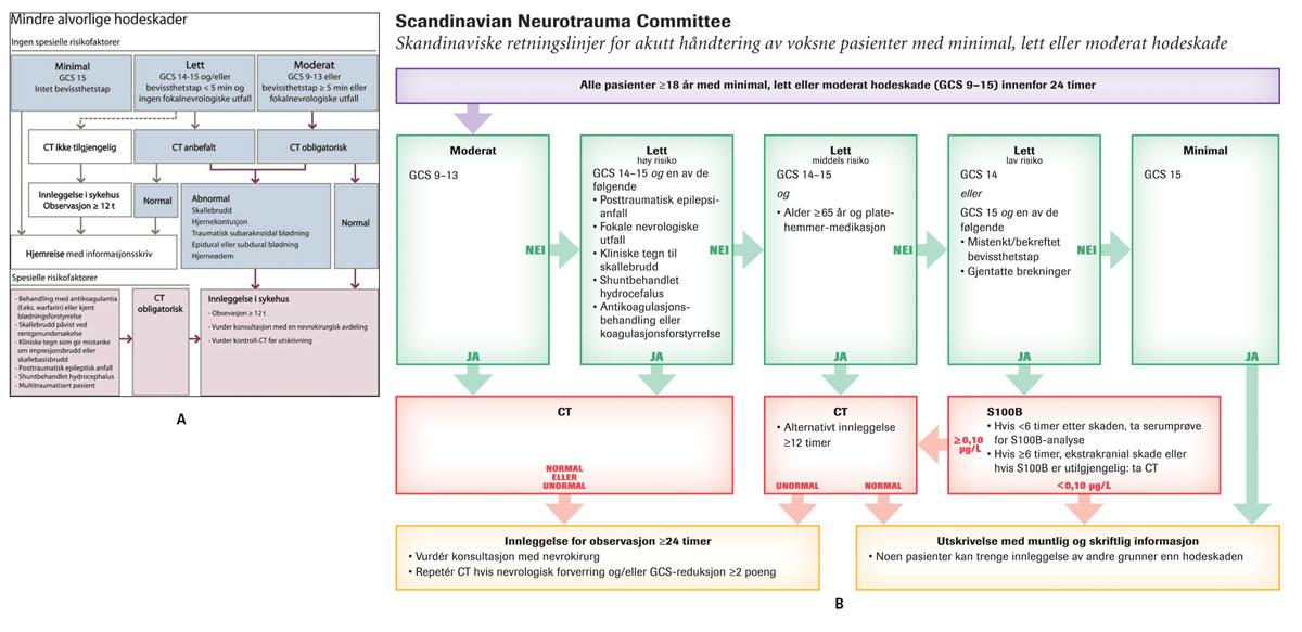 Figur 4. A) Skandinaviske retningslinjer for håndtering av minimale, lette og moderate hodeskader publisert i år 2000 (3). B) Skandinaviske retningslinjer for håndtering av minimale, lette og moderate hodeskader publisert i år 2013 (4)