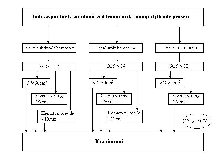Figur 5. Flytskjema til bruk ved vurdering av kranotomi ved traumatisk romoppfyllende prosess. Lesjonens volum (V) beregnes ut fra formelen V=(AxBxC)/2, der A, B, C er lesjonens største diameter i X-, Y- og Z-planet på CT caput.