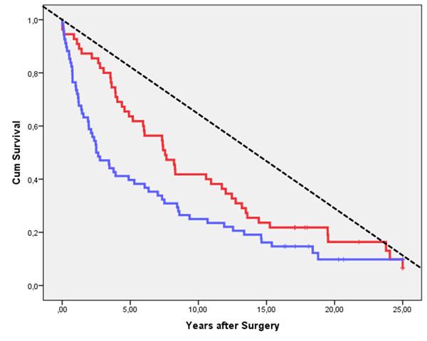 Figur 3. Figuren viser forskjellen i totaloverlevelse mellom G1-2 og Ta/T1 svulster (rød linje) og de øvrige svulster (blå linje). Forskjellen er statistisk signifikant (p<0.001, Log Rank). Den stiplede linjen representerer den forventede overlevelsen for en tilsvarende gruppe pasienter basert på nasjonale mortalitetstall.