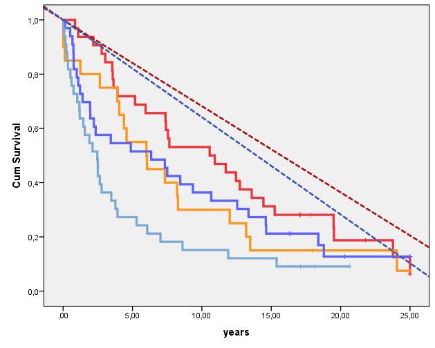 Figur 4 . Figuren viser forskjellen i totaloverlevelse mellom G1-2 ogTa/T1 svulster og komplett ureterektomi (rød linje), G1-2 og Ta/T1 svulster og inkomplett ureterektomi (orange line), og de øvrige svulster og komplett ureterektomi (blå linje) og de øvrige svulster og inkomplett ureterektomi (lysere blå linje). Forskjellen er statistisk signifikant (p=0.009, 3DGF, Log Rank). De stiplede linjene representerer den forventede overlevelsen for de tilsvarende grupper pasienter (komplett og inkomplett ureterektomi) basert på nasjonale mortalitetstall.