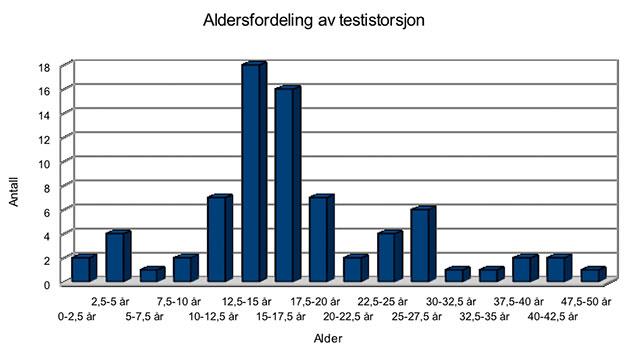 Figur 2. Viser aldersfordelingen ved testistorsjon.
