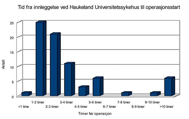 Figur 3. Viser antall timer fra pasienten legges inn ved HUS til operasjonen starter.