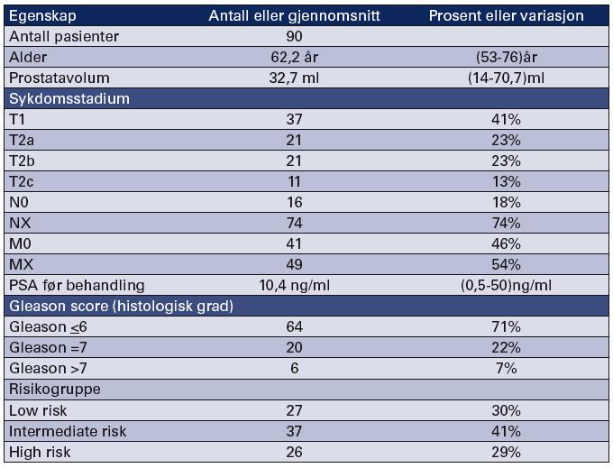 Tabell 1 Karakteristika for 90 pasienter behandlet med primær CSAP (7)