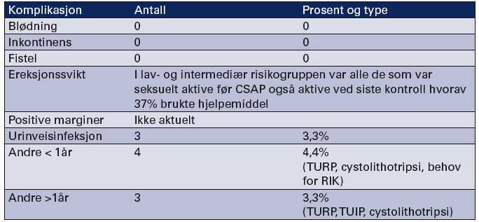 Tabell 3. Komplikasjoner etter primær CSAP hos 90 pasienter (7) TURP=transurethral reseksjon av prostata, TUIP= transurethral incisjon av prostata, RIK= ren intermitterende kateterisering